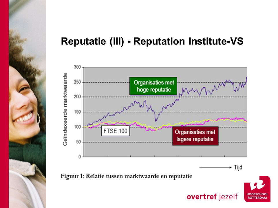 Reputatie (III) - Reputation Institute-VS