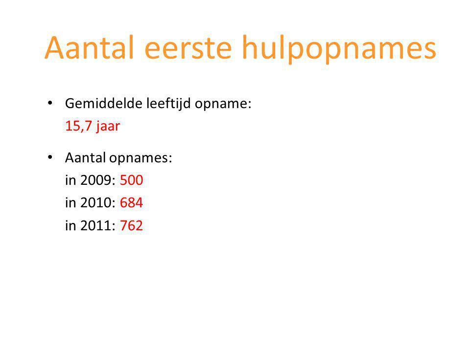Aantal eerste hulpopnames