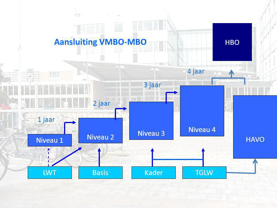 Aansluiting VMBO-MBO HBO 4 jaar 3 jaar Niveau 4 HAVO 2 jaar Niveau 3