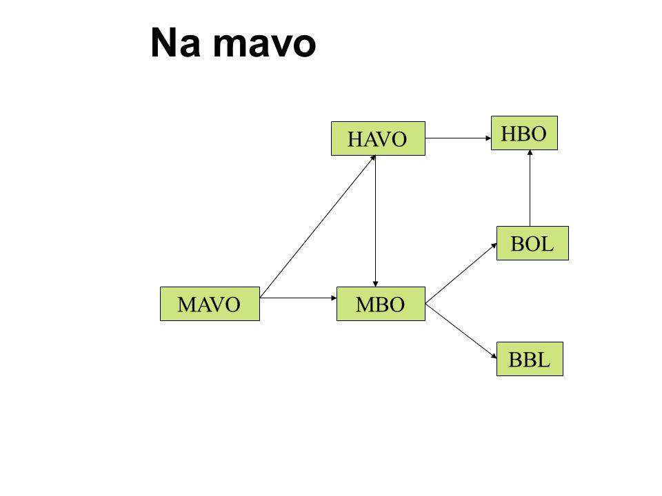 Na mavo HBO HAVO BOL MAVO MBO BBL