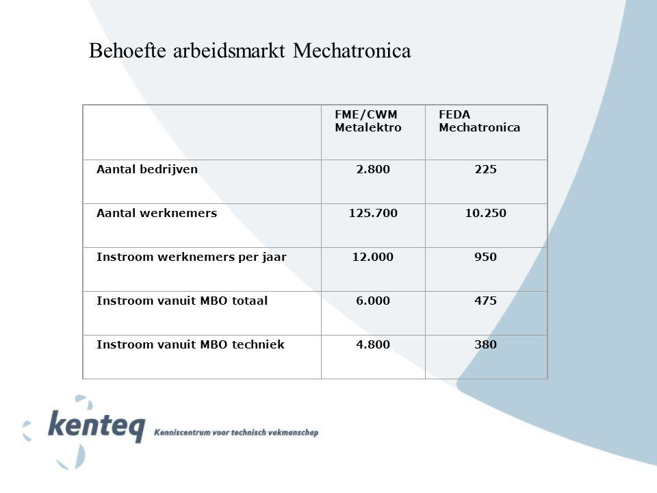 Behoefte arbeidsmarkt Mechatronica