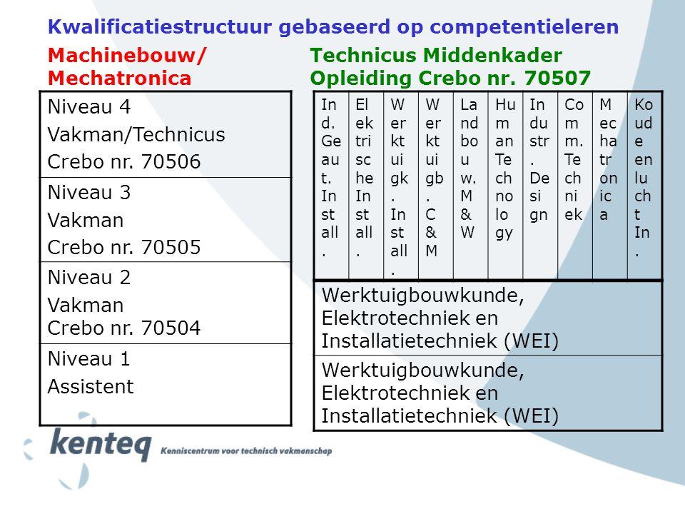 Kwalificatiestructuur gebaseerd op competentieleren