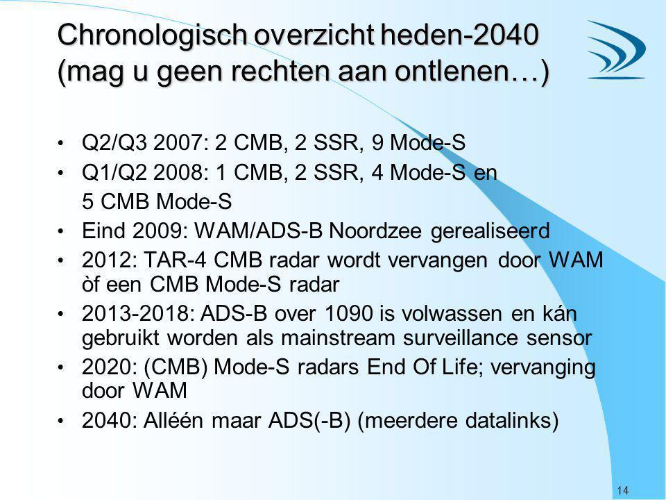 Chronologisch overzicht heden-2040 (mag u geen rechten aan ontlenen…)