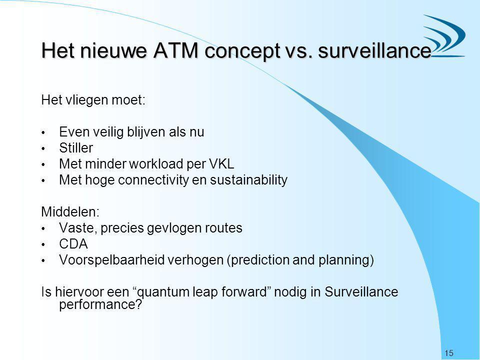 Het nieuwe ATM concept vs. surveillance