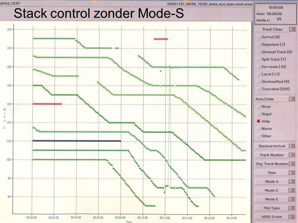 Stack control zonder Mode-S