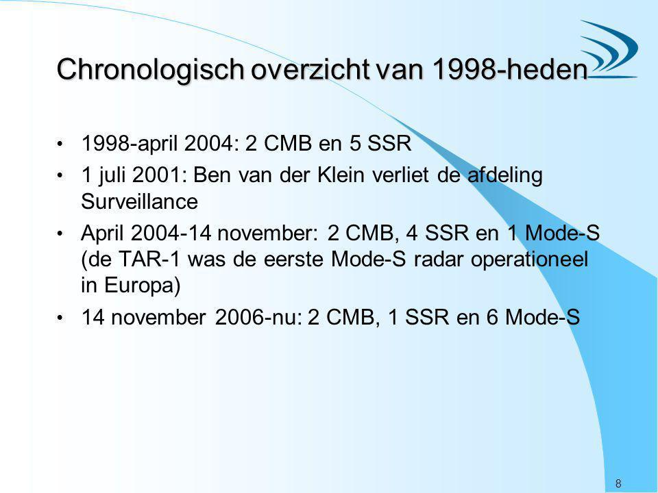 Chronologisch overzicht van 1998-heden