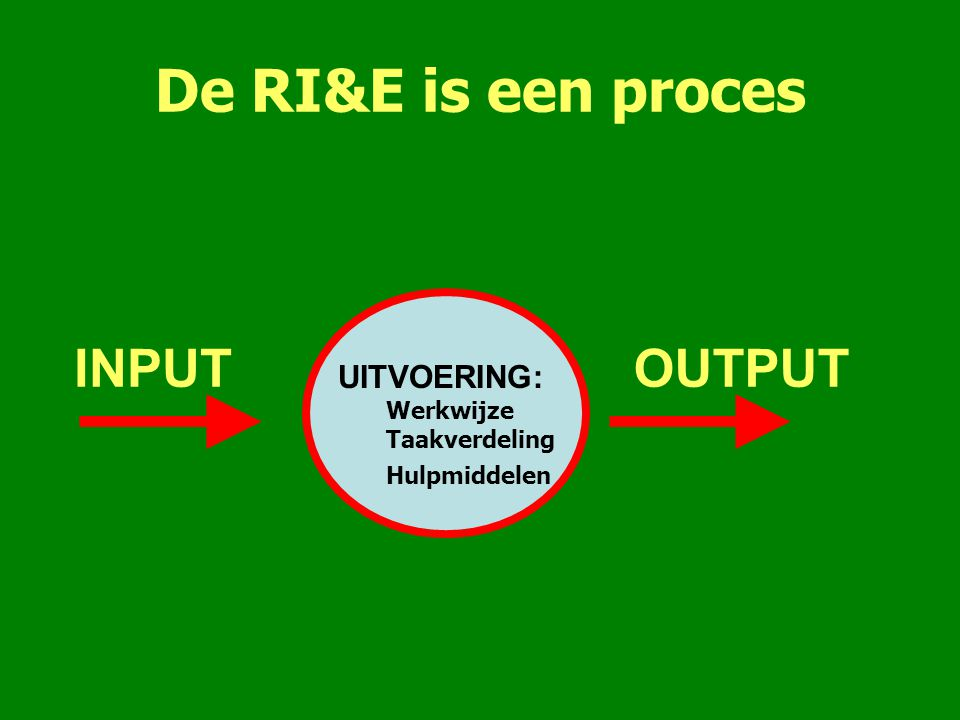 De RI&E is een proces INPUT OUTPUT UITVOERING: Werkwijze Taakverdeling