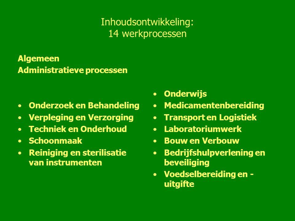 Inhoudsontwikkeling: 14 werkprocessen