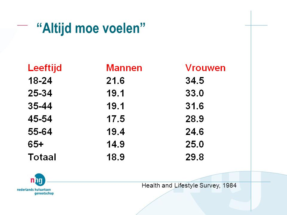 Altijd moe voelen Health and Lifestyle Survey, 1984