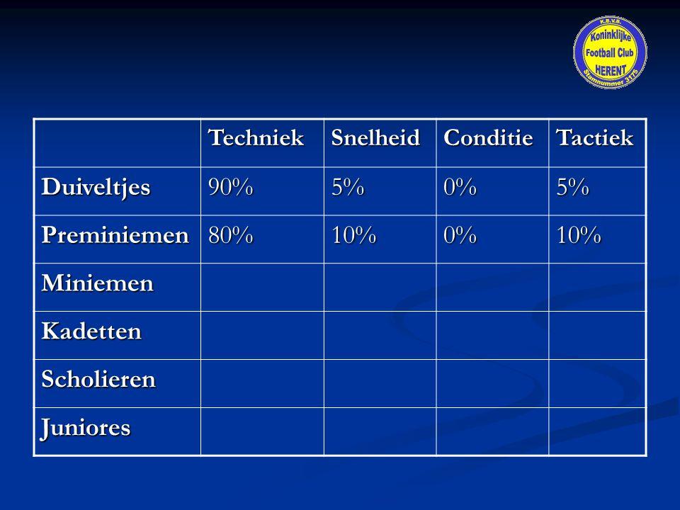 Duiveltjes 90% 5% 0% Preminiemen 80% 10% Miniemen Kadetten Scholieren