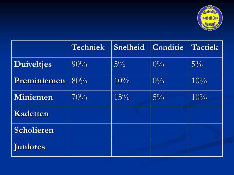 Duiveltjes 90% 5% 0% Preminiemen 80% 10% Miniemen 70% 15% Kadetten
