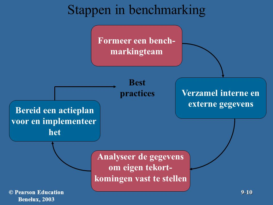 Stappen in benchmarking