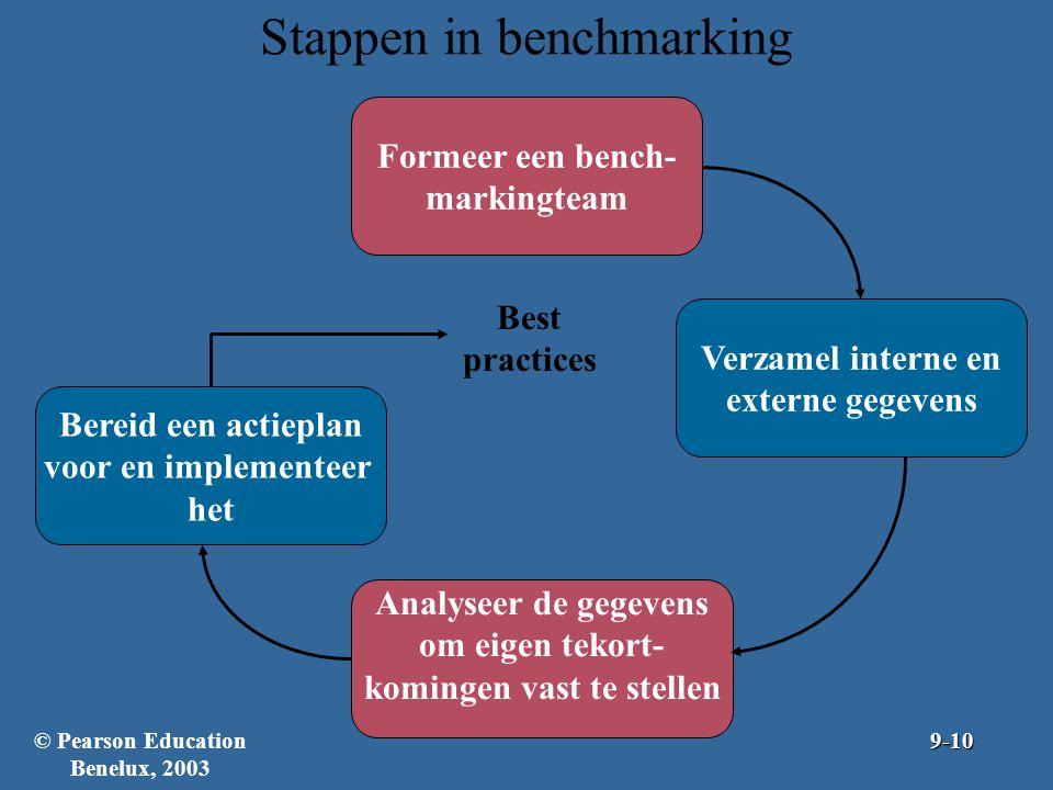 Stappen in benchmarking