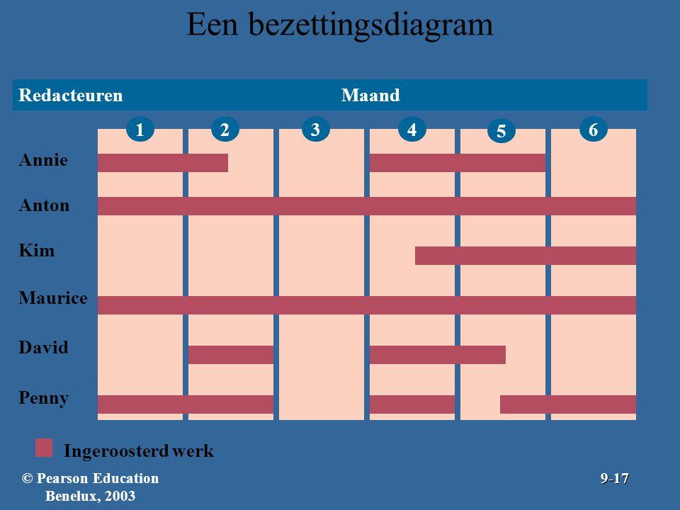 Een bezettingsdiagram