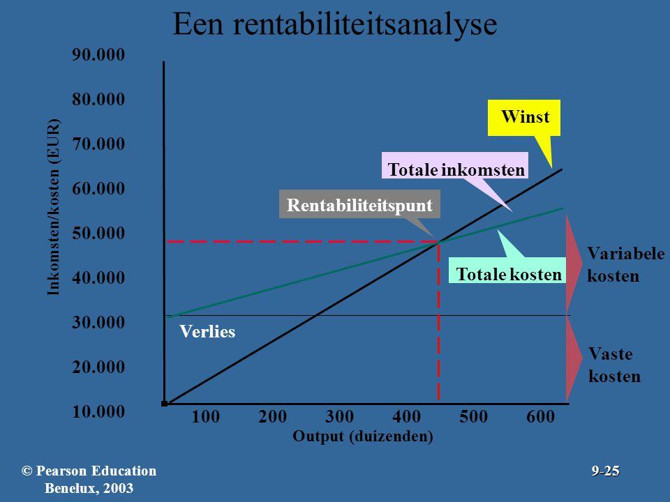Een rentabiliteitsanalyse