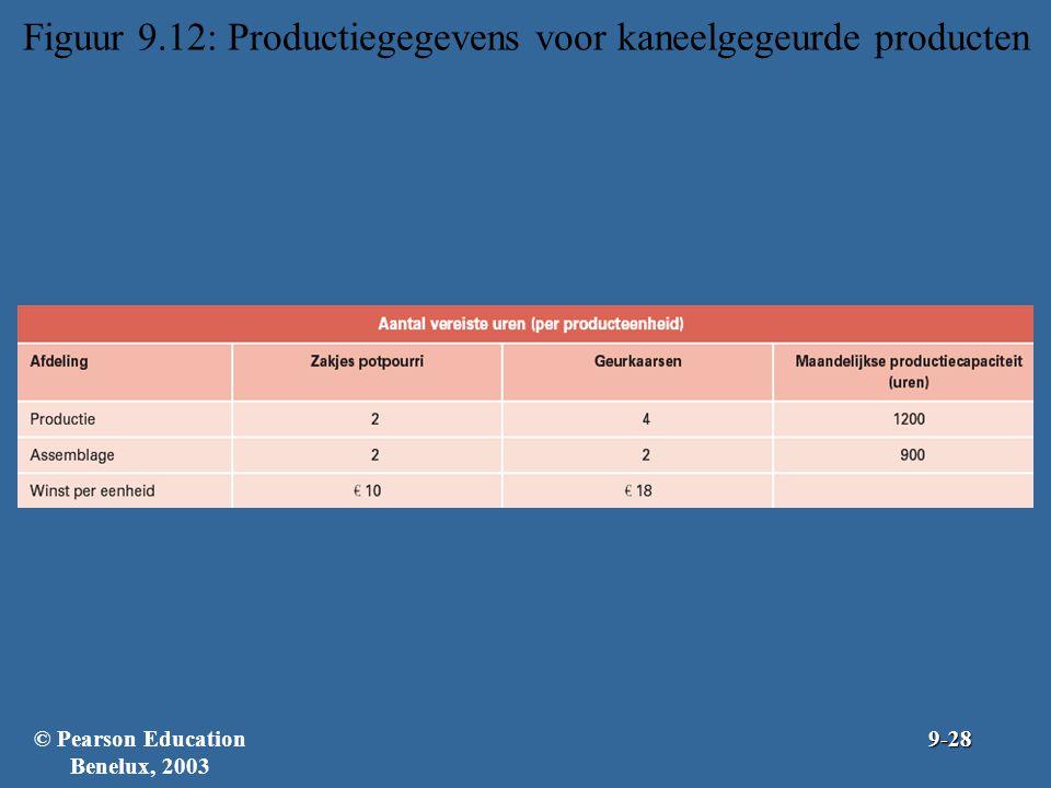 Figuur 9.12: Productiegegevens voor kaneelgegeurde producten