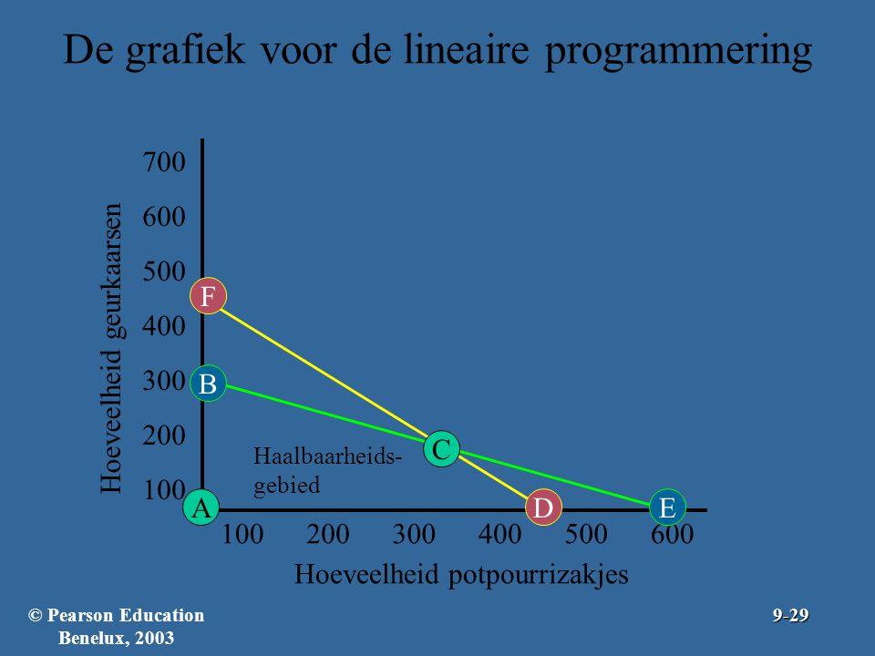 De grafiek voor de lineaire programmering