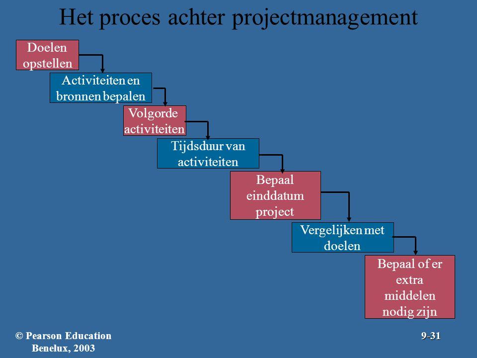 Het proces achter projectmanagement