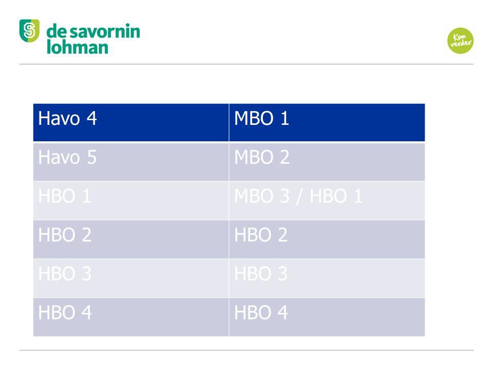 Havo 4 MBO 1. Havo 5. MBO 2. HBO 1. MBO 3 / HBO 1. HBO 2. HBO 3. HBO 4. Havo 4. MBO 1. Havo 5.