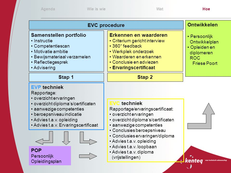 EVC procedure Stap 1 Stap 2