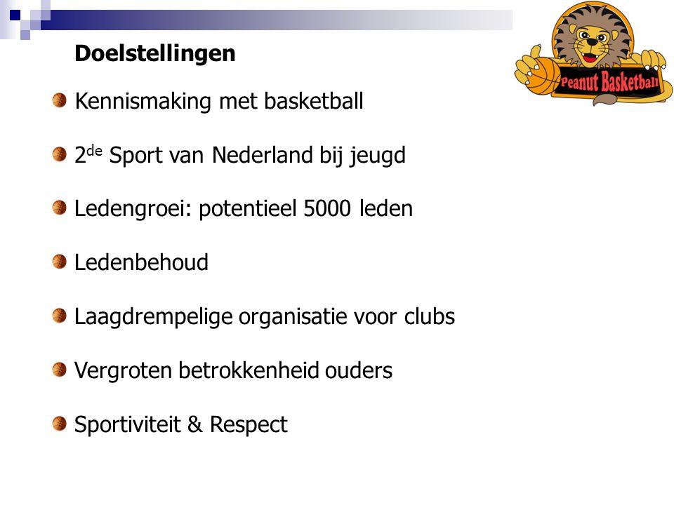 Doelstellingen Kennismaking met basketball. 2de Sport van Nederland bij jeugd. Ledengroei: potentieel 5000 leden.