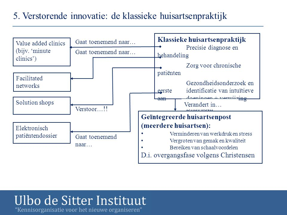 5. Verstorende innovatie: de klassieke huisartsenpraktijk
