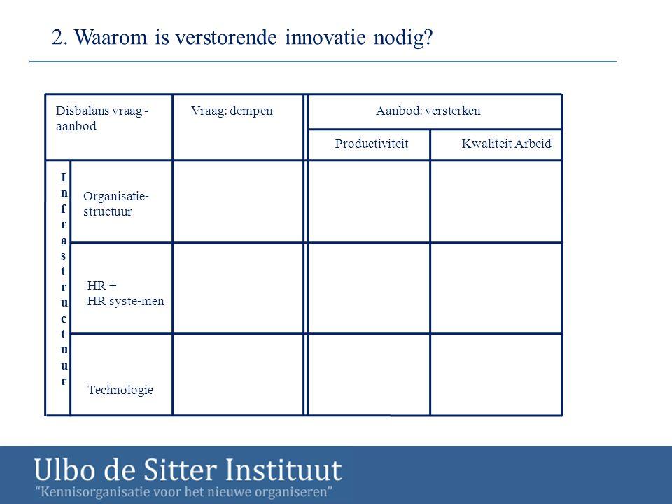 2. Waarom is verstorende innovatie nodig