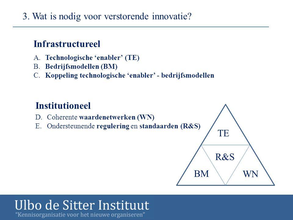 3. Wat is nodig voor verstorende innovatie
