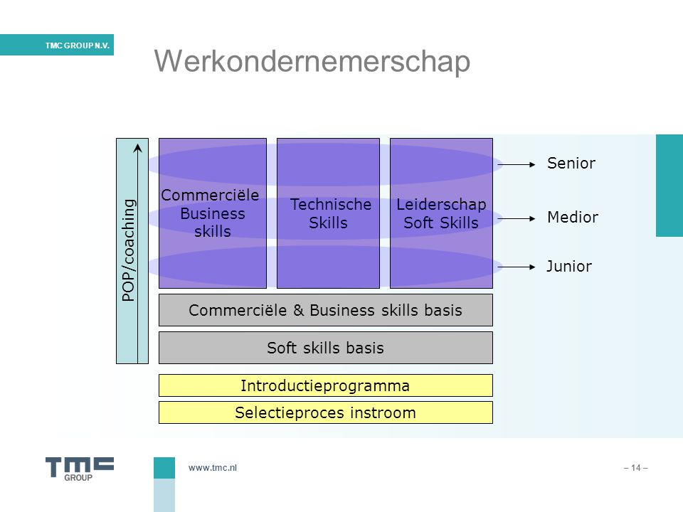 Werkondernemerschap Senior Commerciële Leiderschap Business