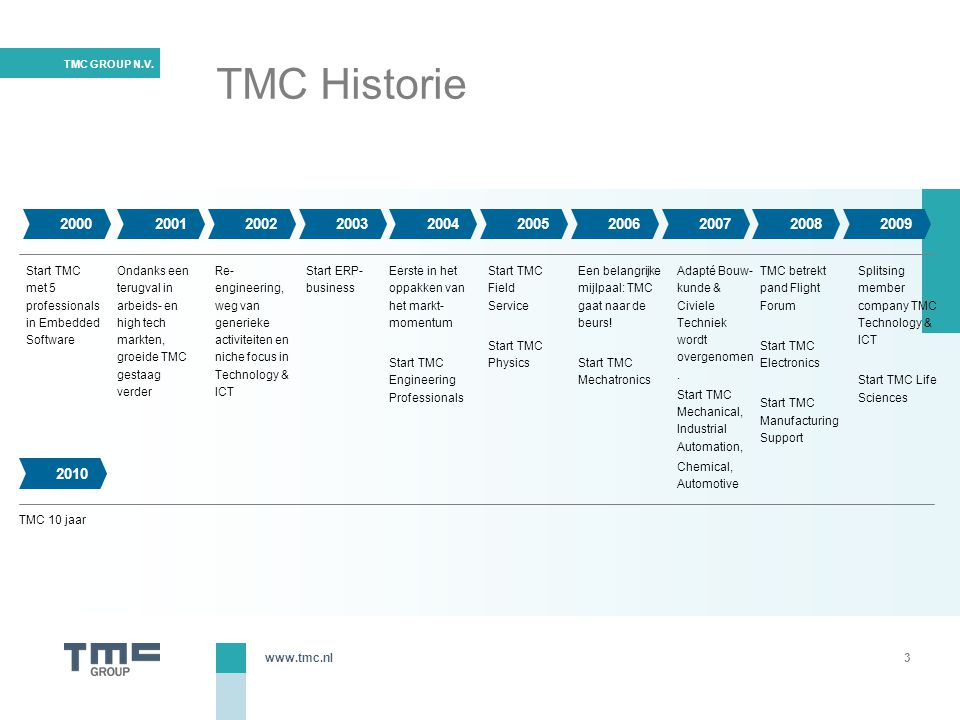 TMC Historie 2000. 2001. 2002. 2003. 2004. 2005. 2006. 2007. 2008. 2009. Start TMC met 5 professionals in Embedded Software.