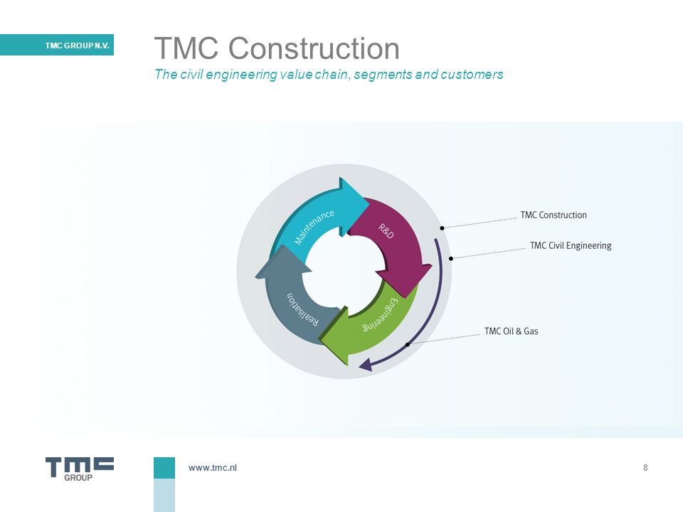 TMC Construction The civil engineering value chain, segments and customers