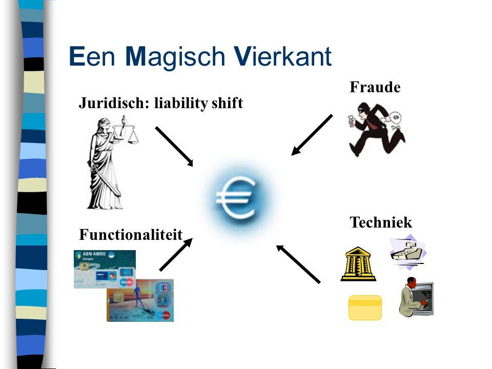 Een Magisch Vierkant Fraude Juridisch: liability shift Techniek