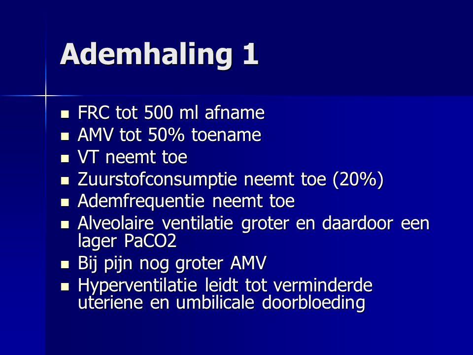 Ademhaling 1 FRC tot 500 ml afname AMV tot 50% toename VT neemt toe