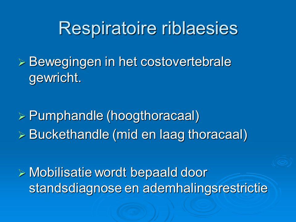Respiratoire riblaesies