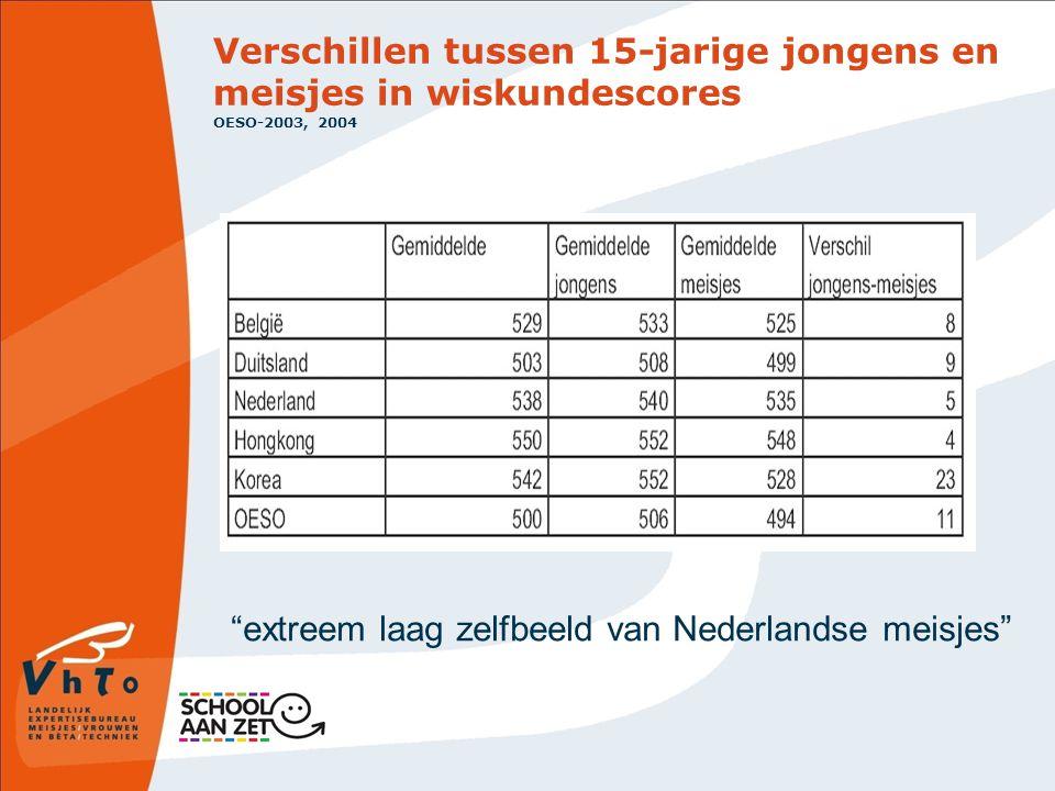 Verschillen tussen 15-jarige jongens en meisjes in wiskundescores OESO-2003, 2004