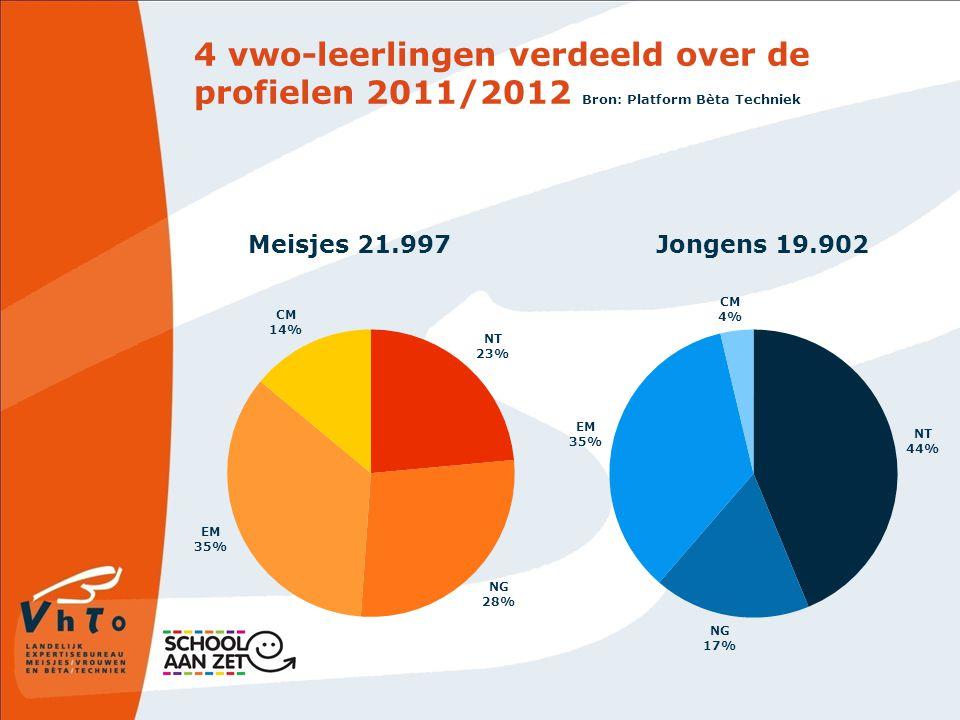 4 vwo-leerlingen verdeeld over de profielen 2011/2012 Bron: Platform Bèta Techniek