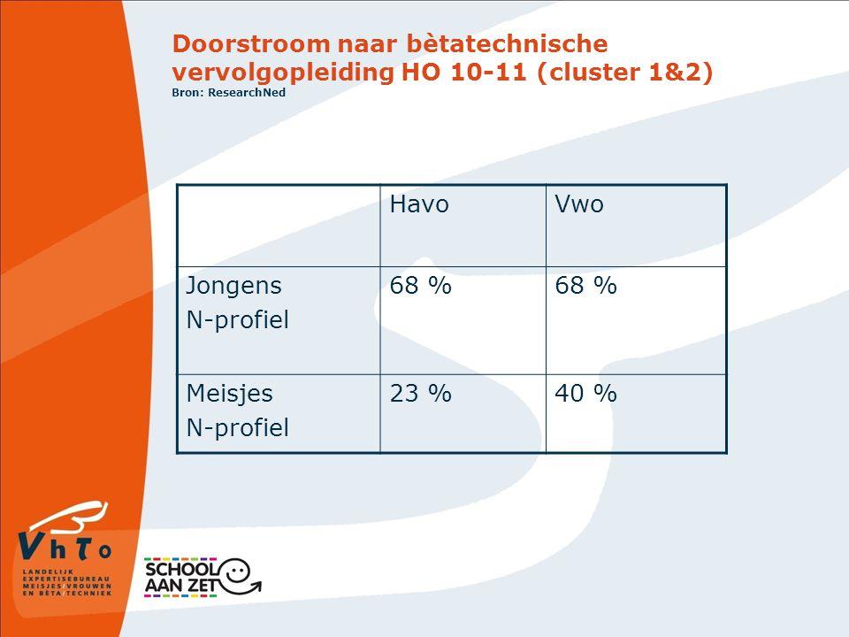 Doorstroom naar bètatechnische vervolgopleiding HO 10-11 (cluster 1&2) Bron: ResearchNed
