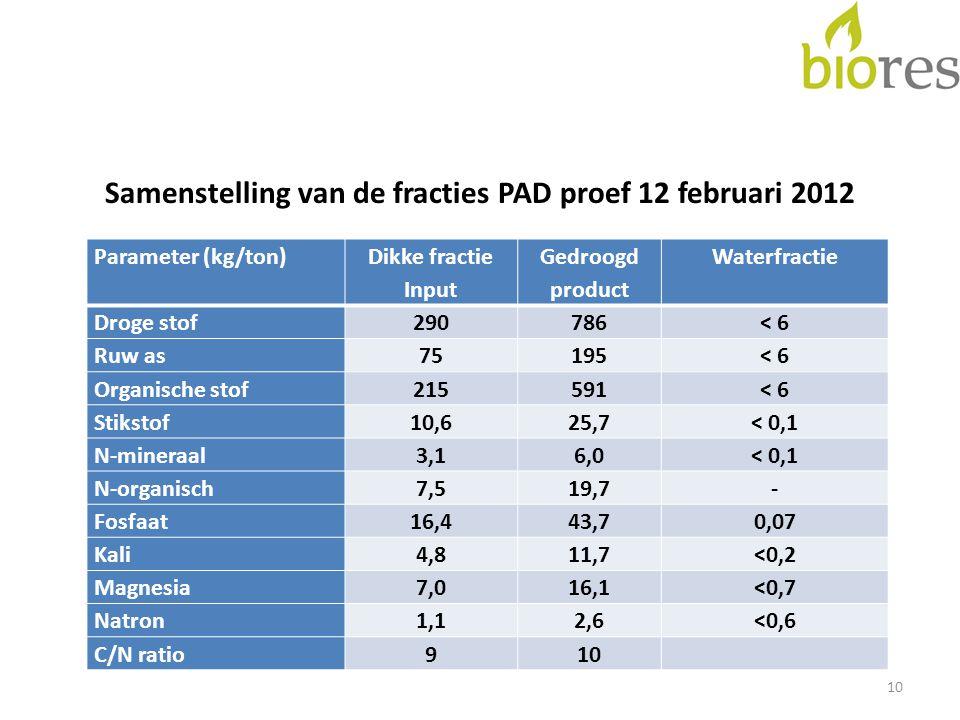 Samenstelling van de fracties PAD proef 12 februari 2012