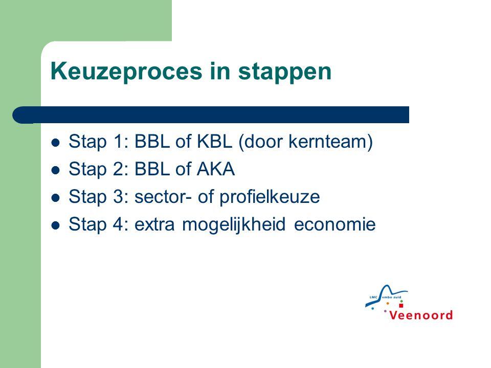 Keuzeproces in stappen