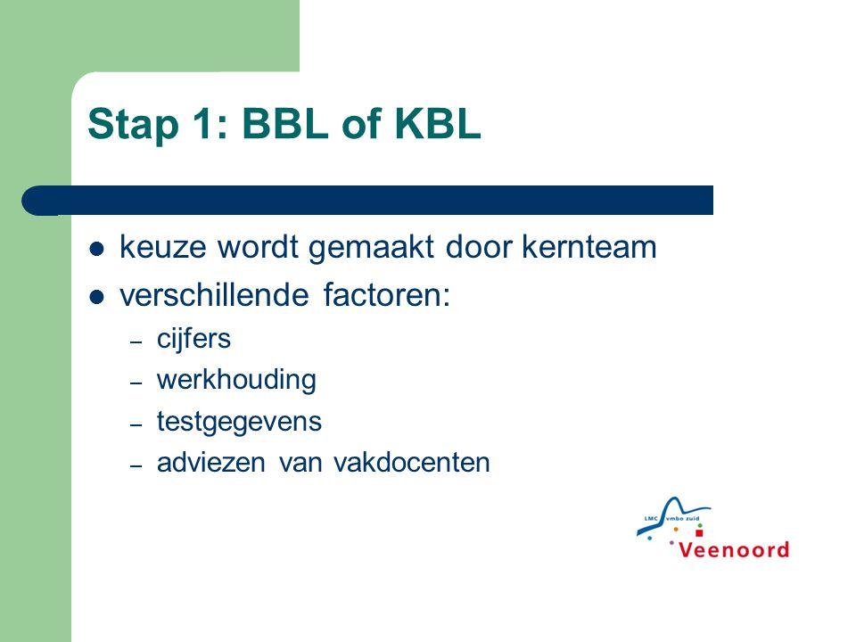Stap 1: BBL of KBL keuze wordt gemaakt door kernteam