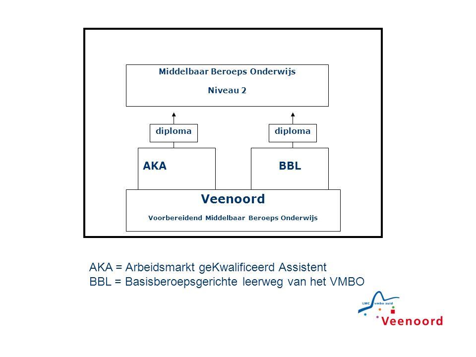 AKA = Arbeidsmarkt geKwalificeerd Assistent