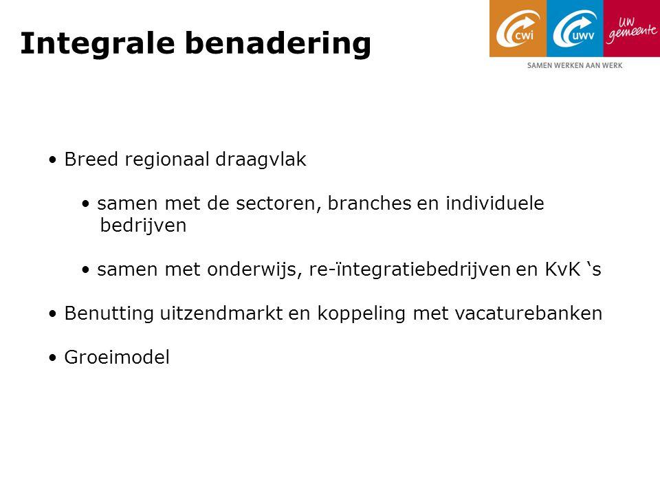 Integrale benadering Breed regionaal draagvlak