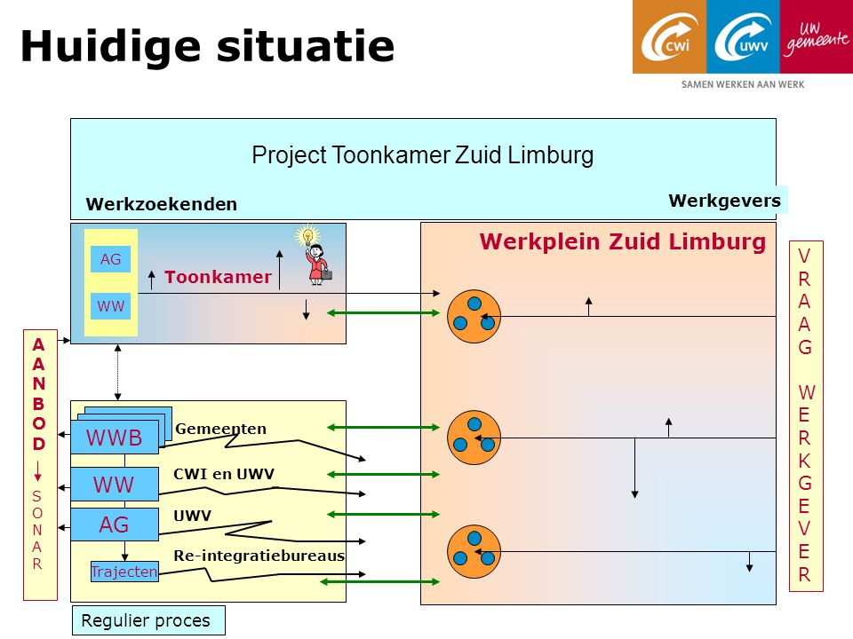 Project Toonkamer Zuid Limburg