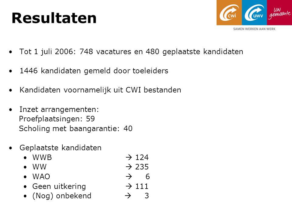 Resultaten Tot 1 juli 2006: 748 vacatures en 480 geplaatste kandidaten