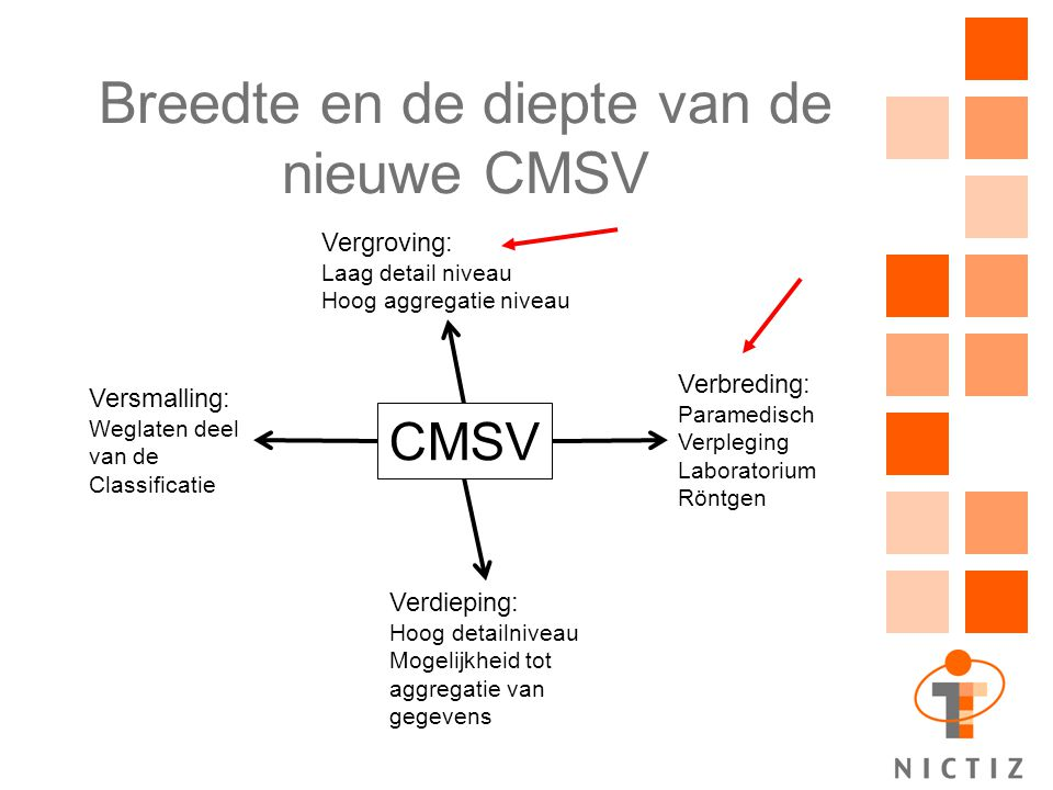 Breedte en de diepte van de nieuwe CMSV