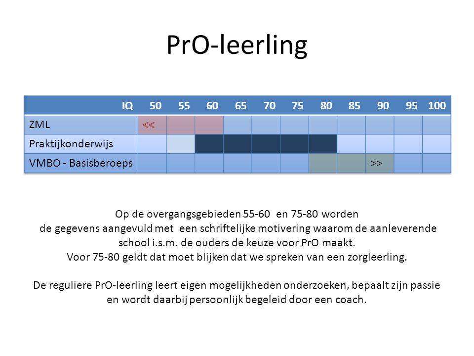 PrO-leerling IQ 50 55 60 65 70 75 80 85 90 95 100 ZML <<