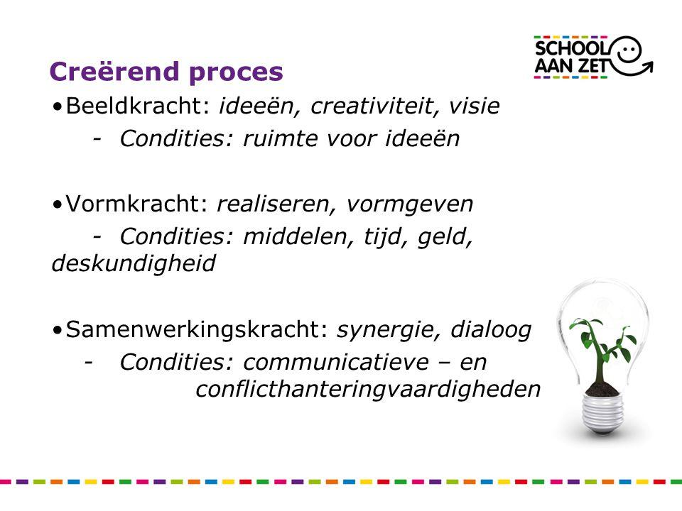 Creërend proces Beeldkracht: ideeën, creativiteit, visie