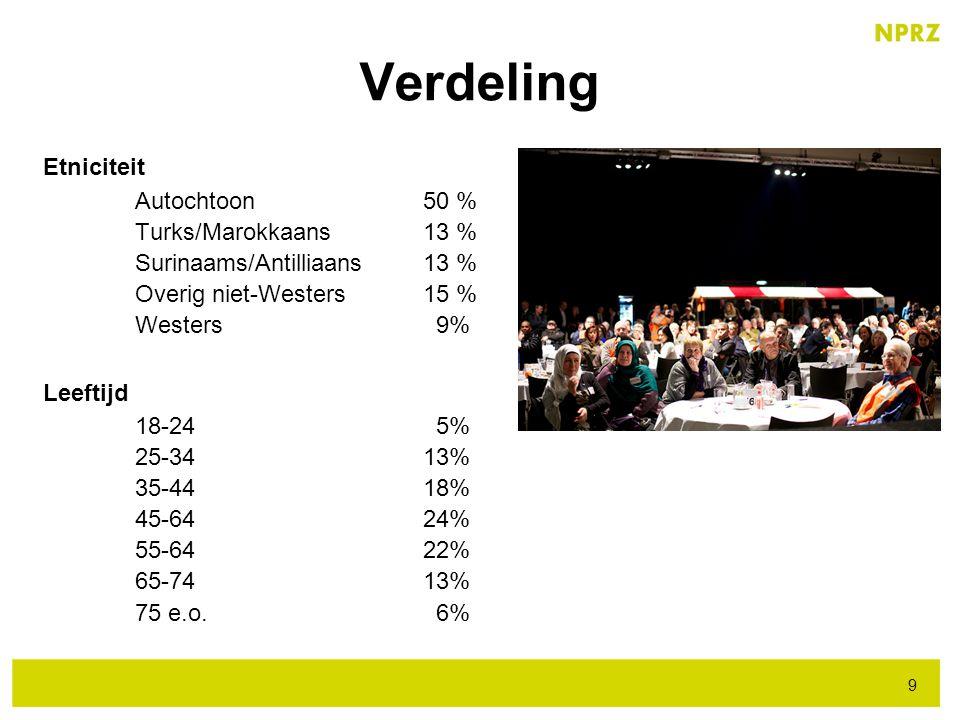 Verdeling Etniciteit Autochtoon 50 % Turks/Marokkaans 13 %