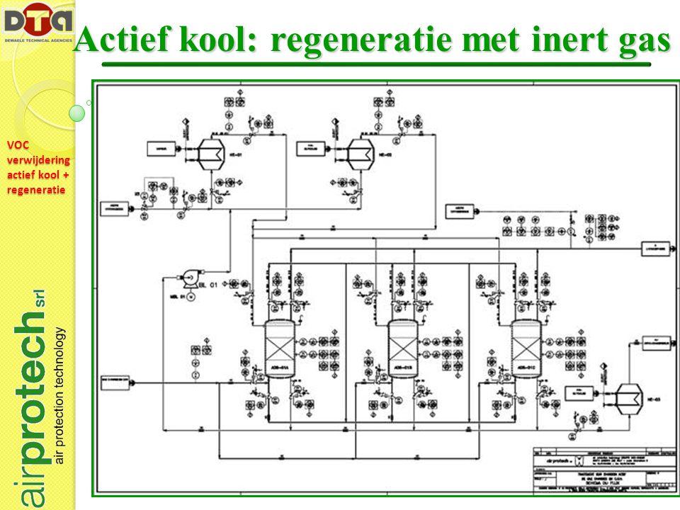 VOC verwijdering actief kool + regeneratie