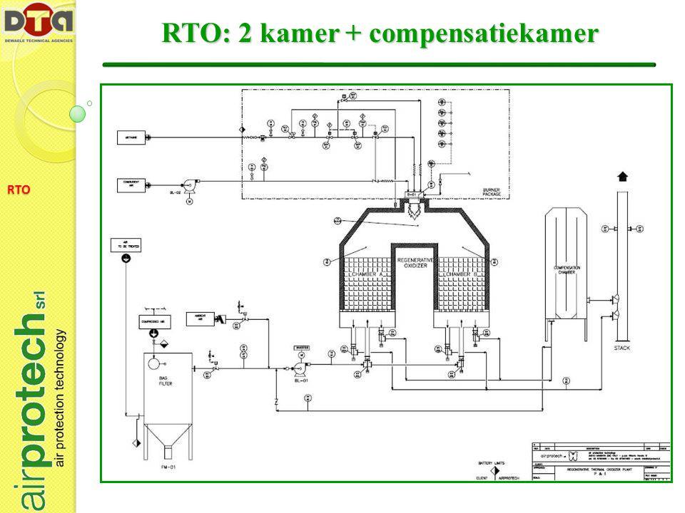 RTO: 2 kamer + compensatiekamer